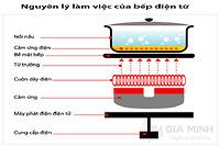 Nghiên cứu nguyên lý hoạt động bếp điện từ
